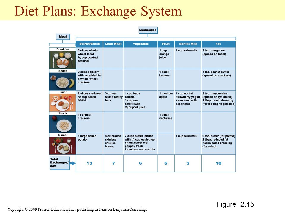 Diet Plans: Exchange System