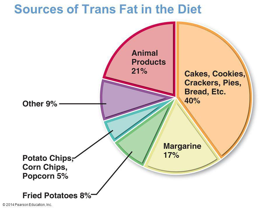 Sources of Trans Fat in the Diet