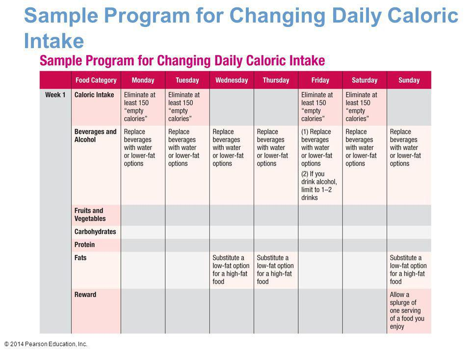 Sample Program for Changing Daily Caloric Intake