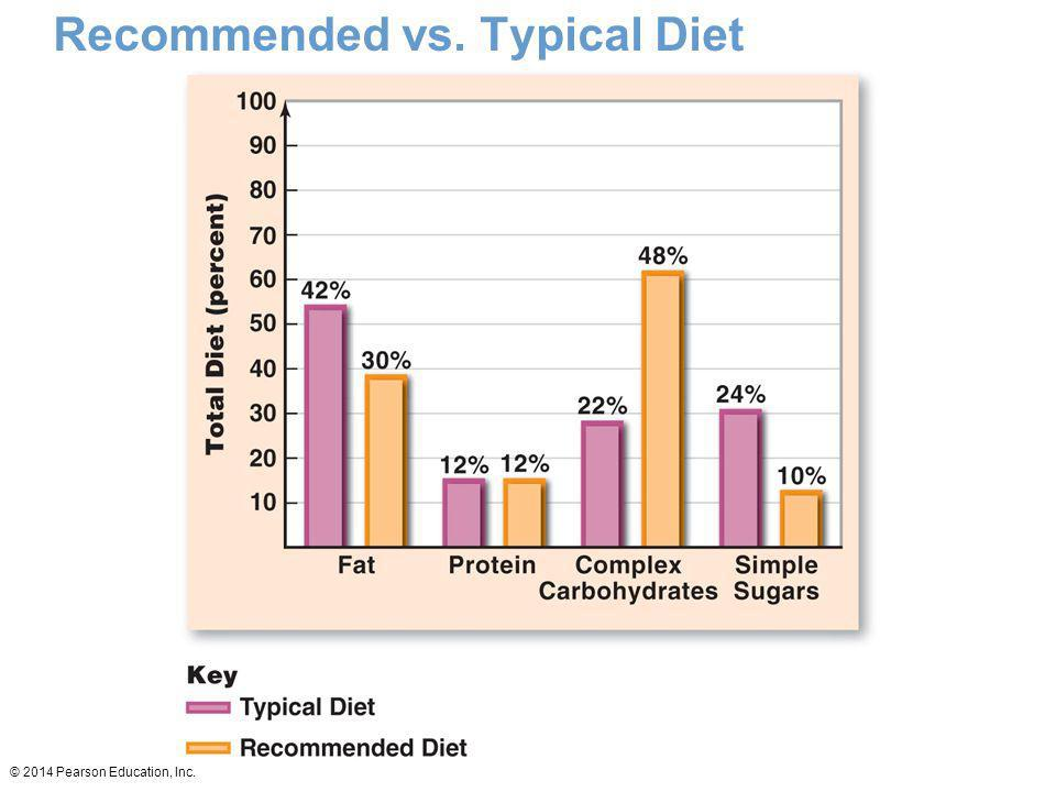Recommended vs. Typical Diet