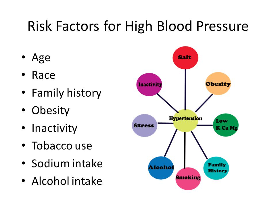 Risk Factors for High Blood Pressure