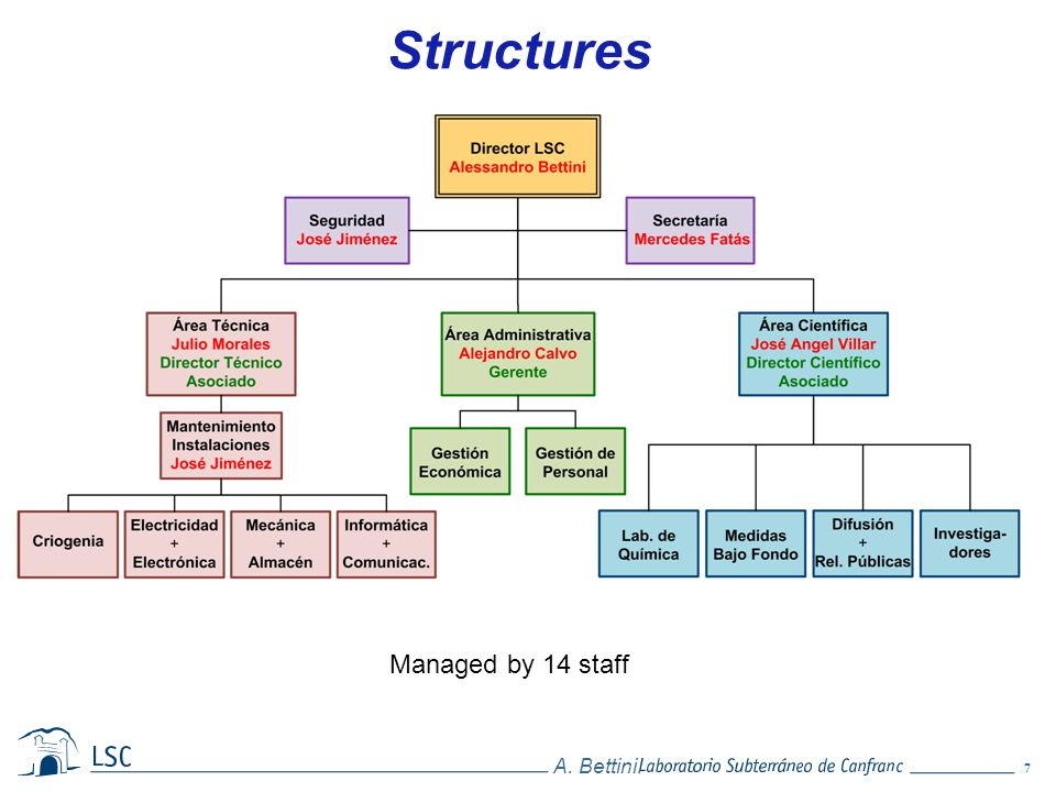 Structures Managed by 14 staff