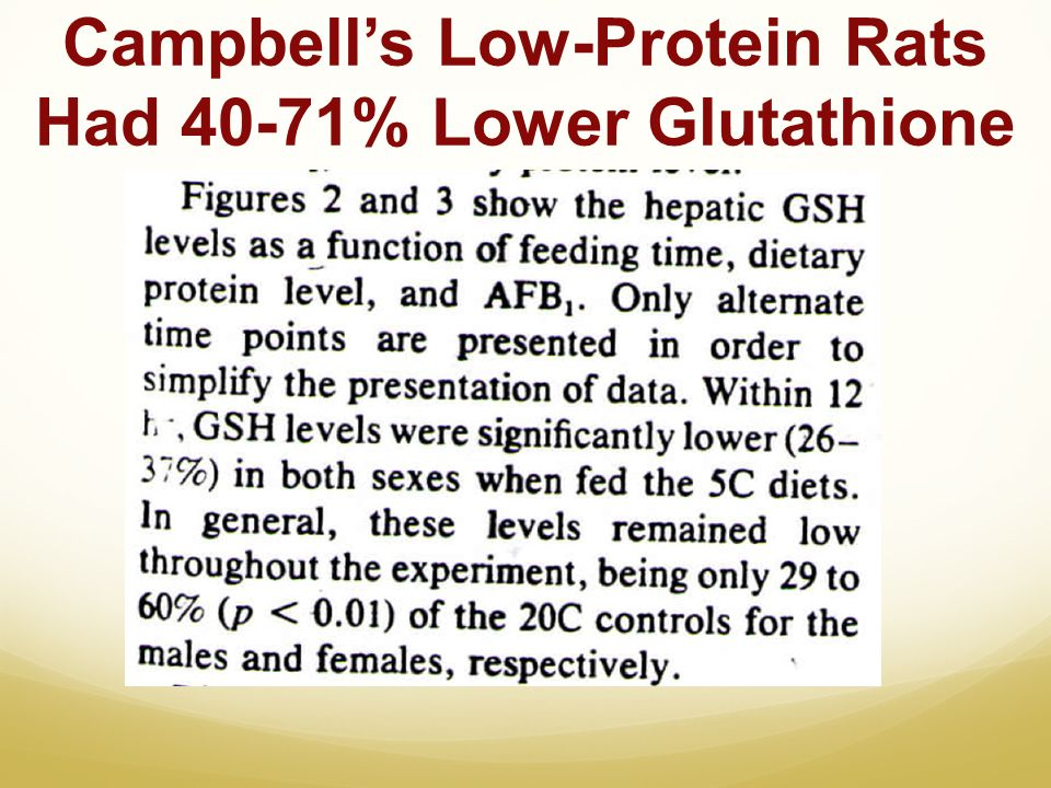 Campbell's Low-Protein Rats Had 40-71% Lower Glutathione