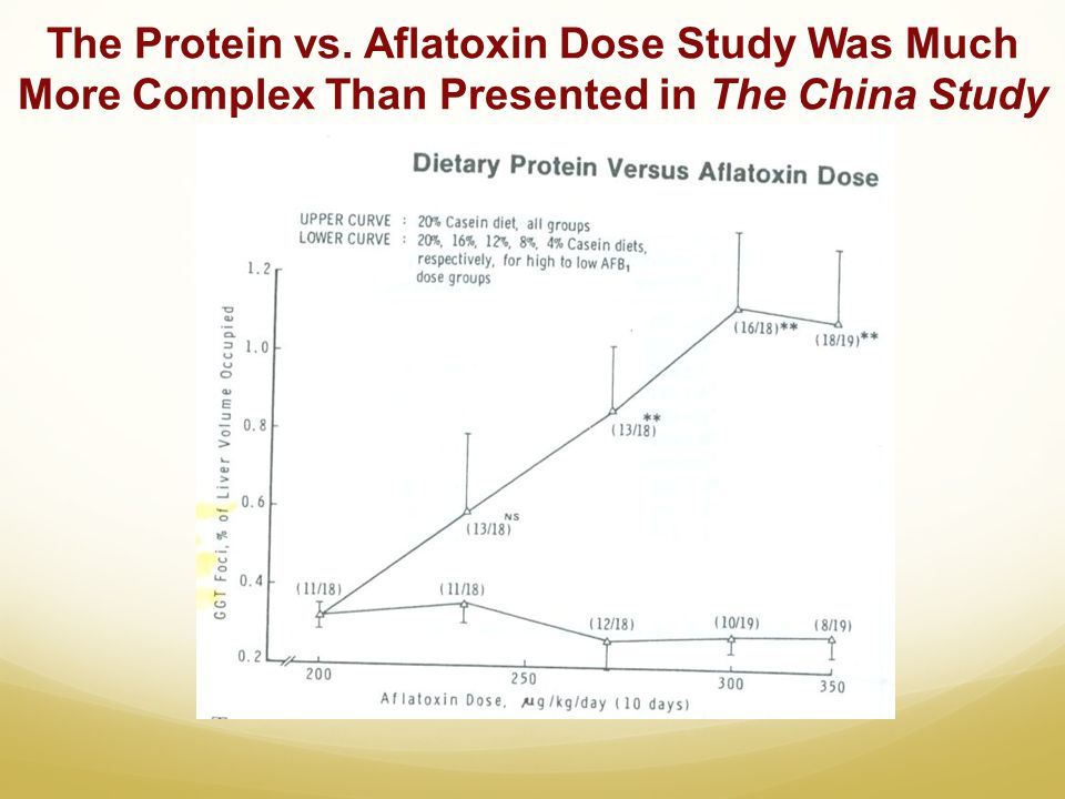 The Protein vs. Aflatoxin Dose Study Was Much More Complex Than Presented in The China Study