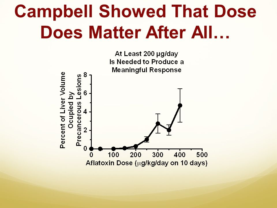 Campbell Showed That Dose Does Matter After All…