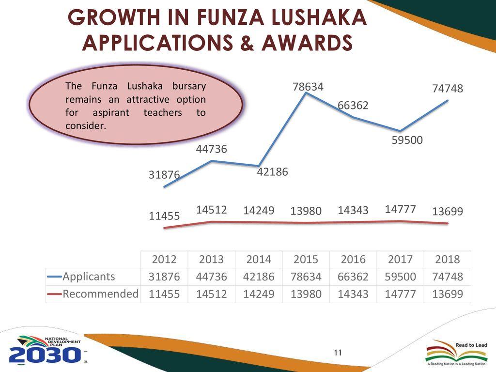 funza lushaka application form download