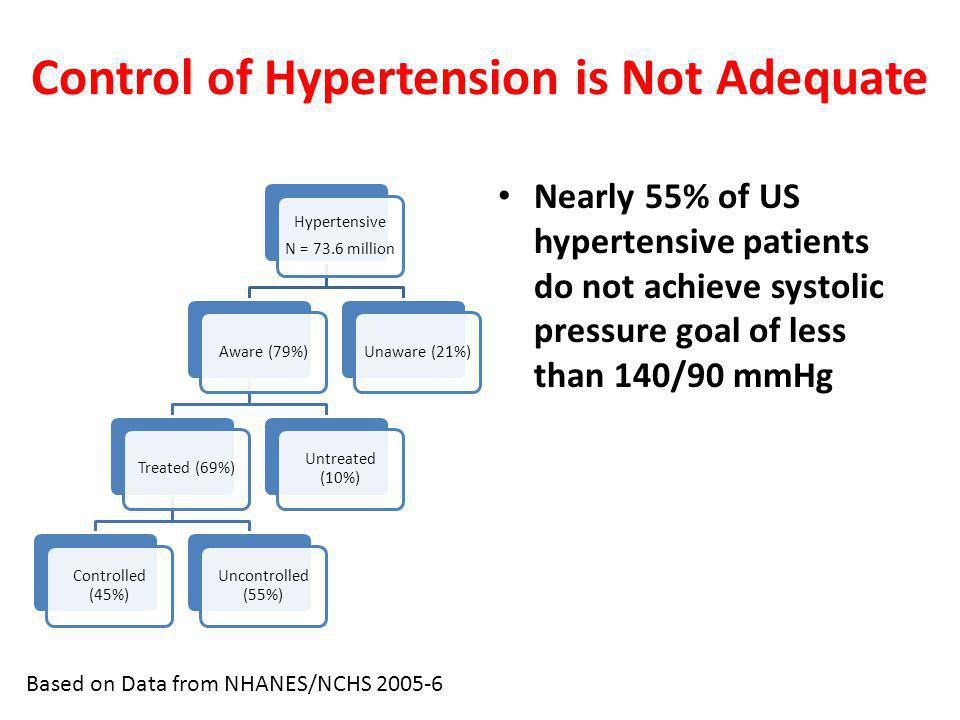 Control of Hypertension is Not Adequate