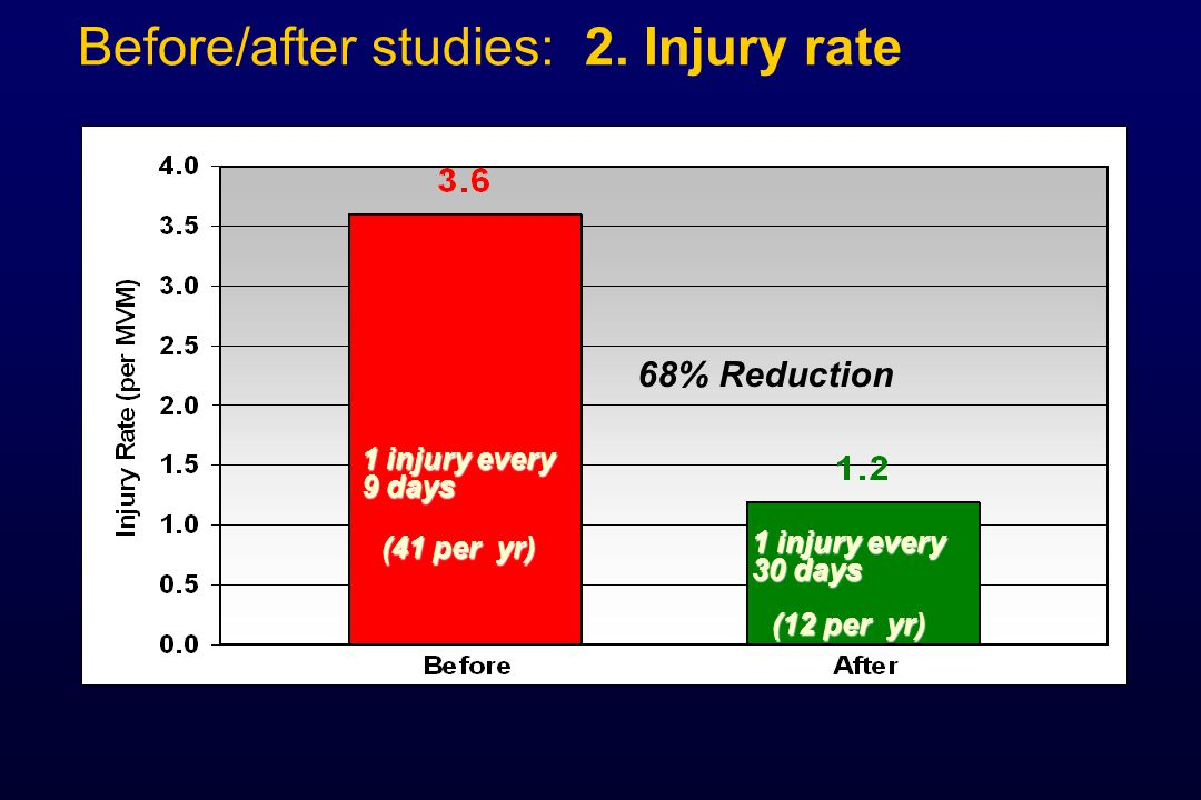 Before/after studies: 2. Injury rate