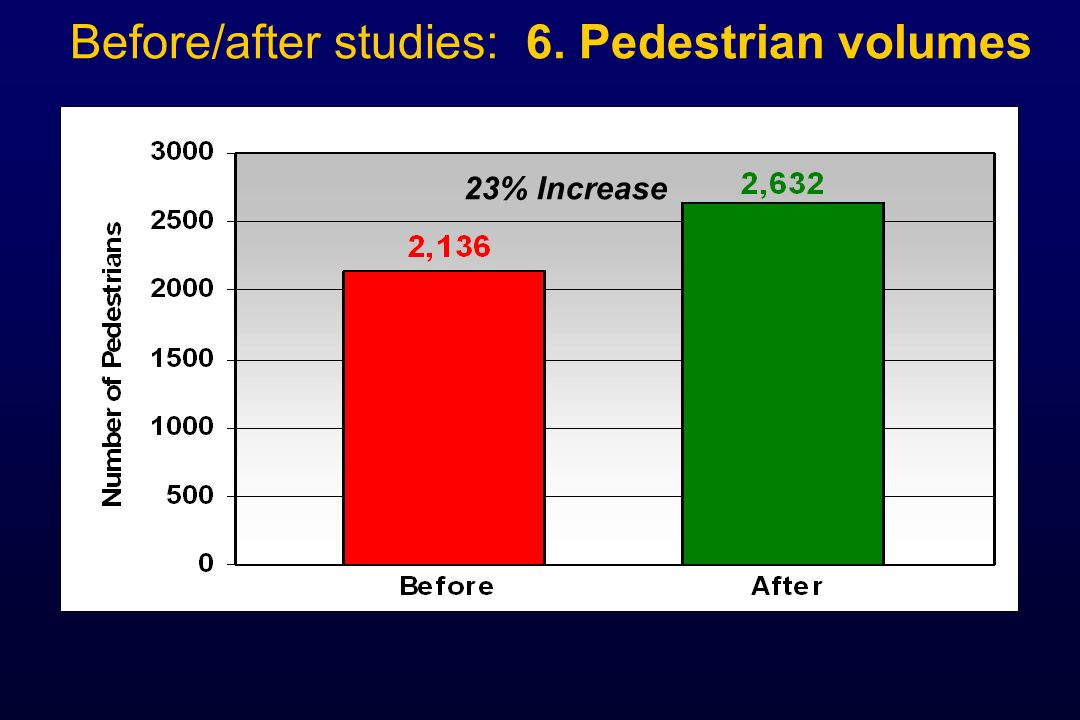 Before/after studies: 6. Pedestrian volumes