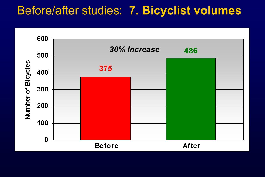 Before/after studies: 7. Bicyclist volumes