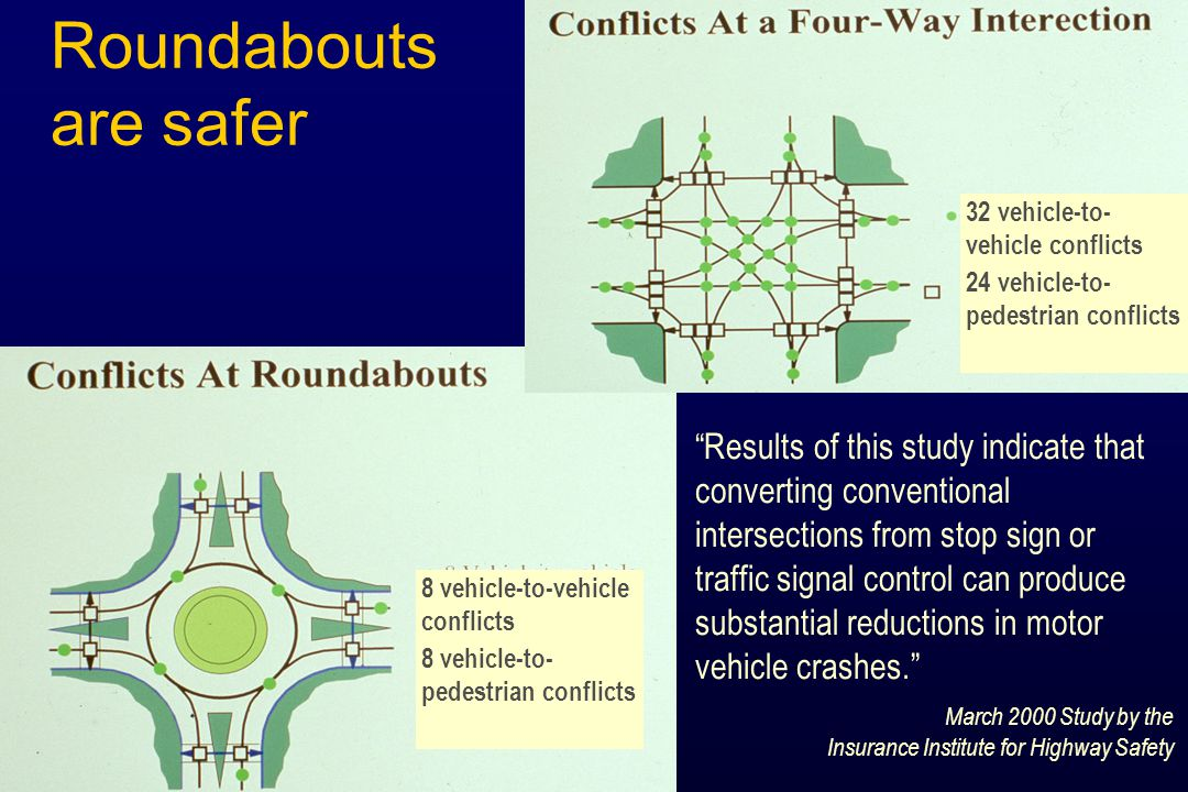 Roundabouts are safer 32 vehicle-to- vehicle conflicts. 24 vehicle-to- pedestrian conflicts.