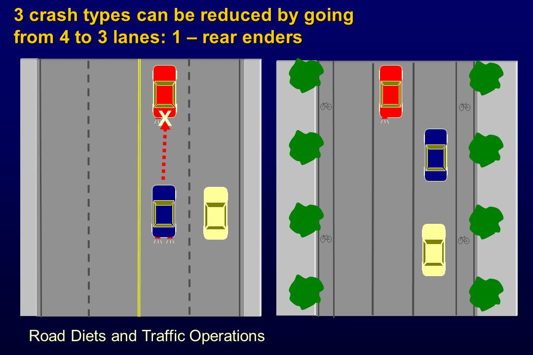 3 crash types can be reduced by going from 4 to 3 lanes: 1 – rear enders