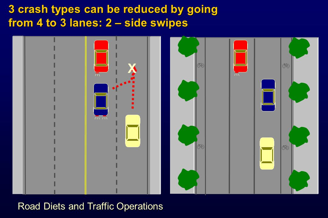 3 crash types can be reduced by going from 4 to 3 lanes: 2 – side swipes