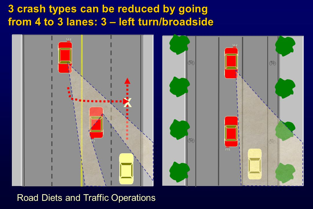 3 crash types can be reduced by going from 4 to 3 lanes: 3 – left turn/broadside
