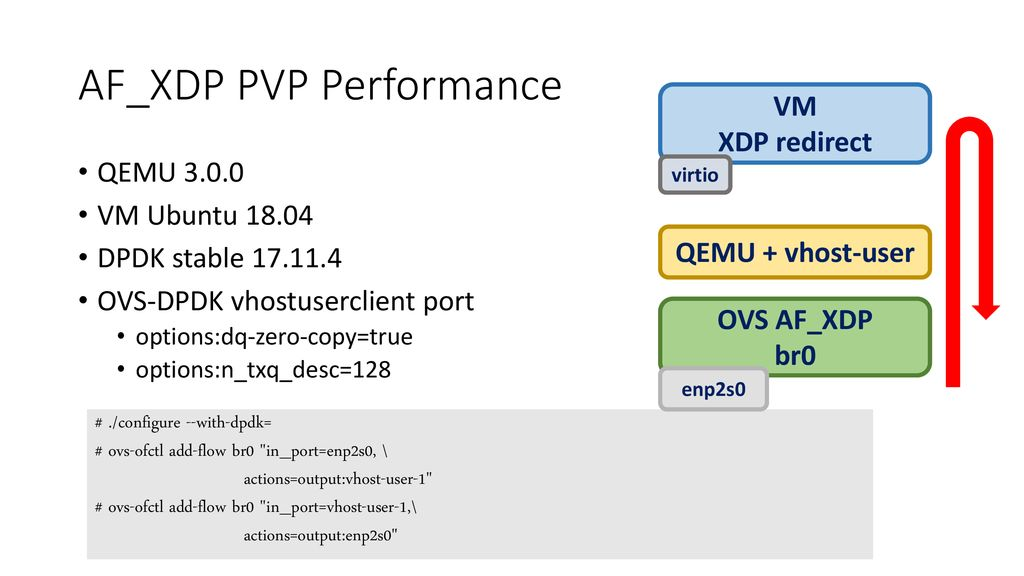 Fast Userspace OVS with AF_XDP - ppt download