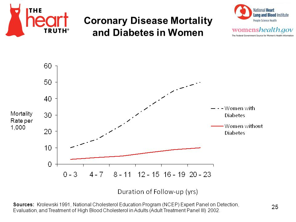 Coronary Disease Mortality and Diabetes in Women