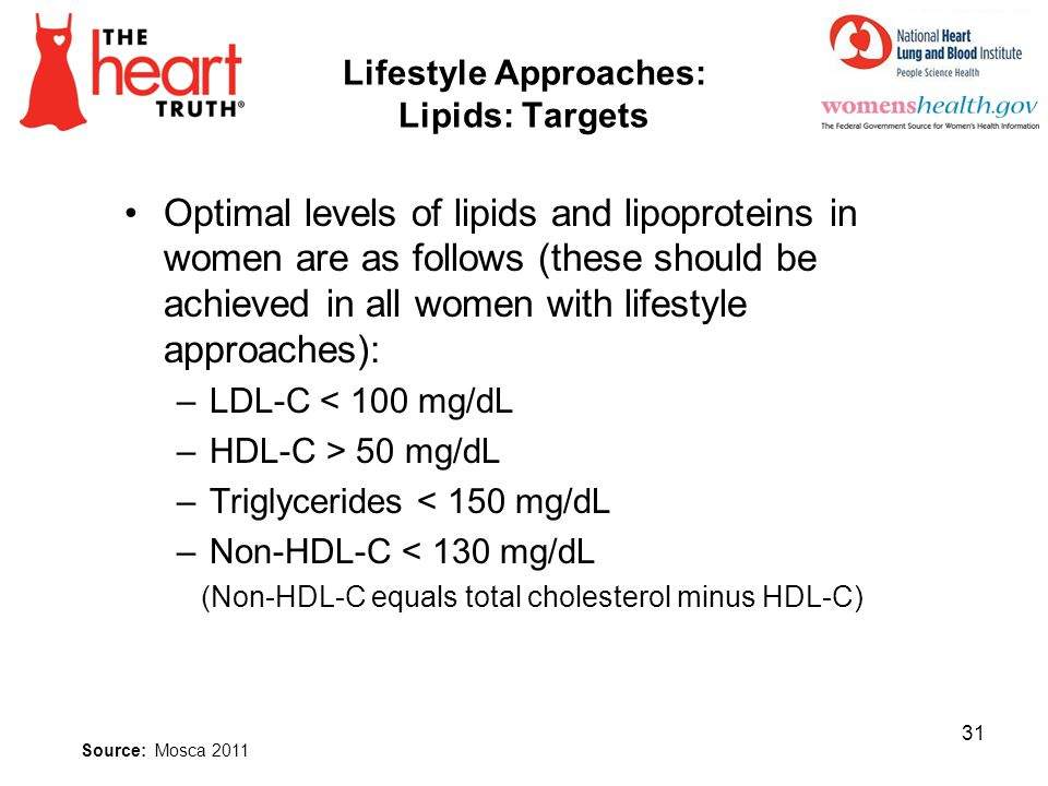 Lifestyle Approaches: Lipids: Targets
