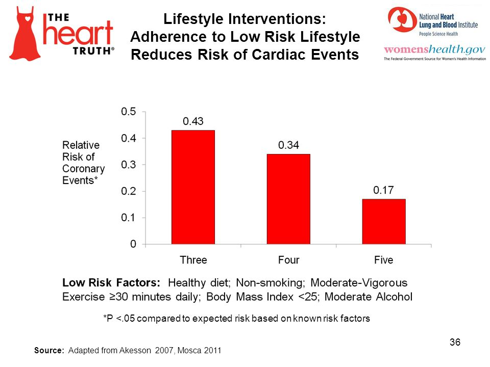 4/1/2017 Lifestyle Interventions: Adherence to Low Risk Lifestyle Reduces Risk of Cardiac Events. SLIDE INFORMATION SOURCES: