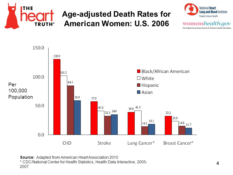 Age-adjusted Death Rates for American Women: U.S. 2006