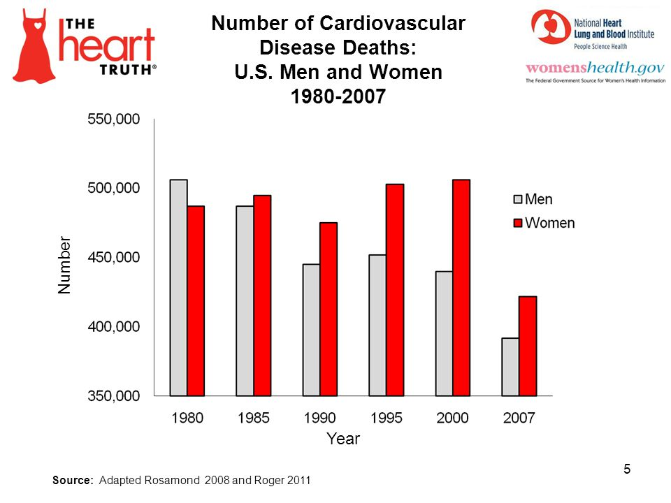 Number of Cardiovascular Disease Deaths: U.S. Men and Women 1980-2007