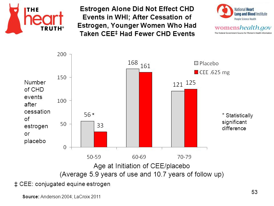 Age at Initiation of CEE/placebo