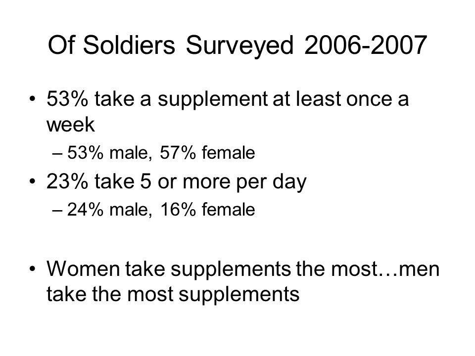 Of Soldiers Surveyed 2006-2007 53% take a supplement at least once a week. 53% male, 57% female. 23% take 5 or more per day.