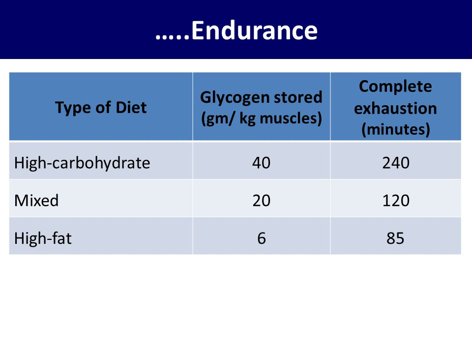 …..Endurance Type of Diet Glycogen stored Complete exhaustion