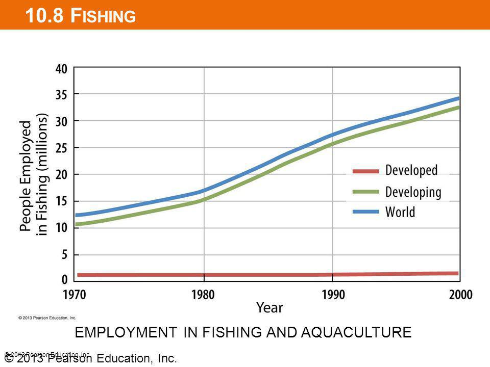 10.8 Fishing EMPLOYMENT IN FISHING AND AQUACULTURE
