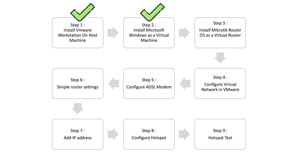 How To Configure Hotspot in Virtual Mikrotik on VMware - ppt