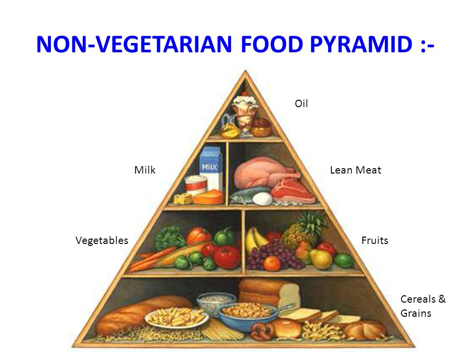 NON-VEGETARIAN FOOD PYRAMID :-