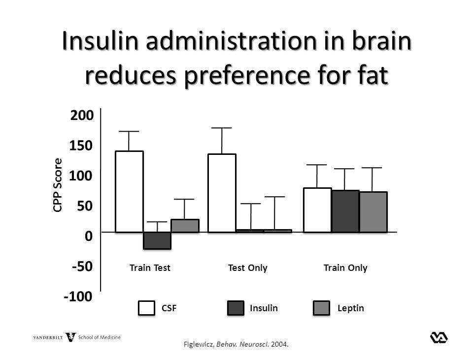 Insulin administration in brain reduces preference for fat