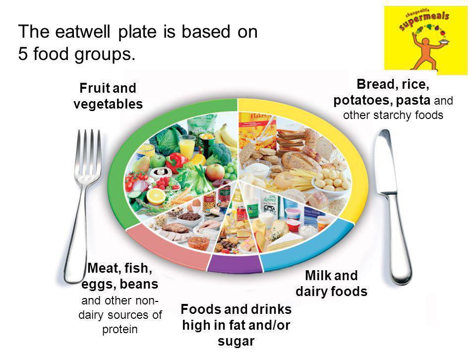 Healthy Eating Ks Food Groups