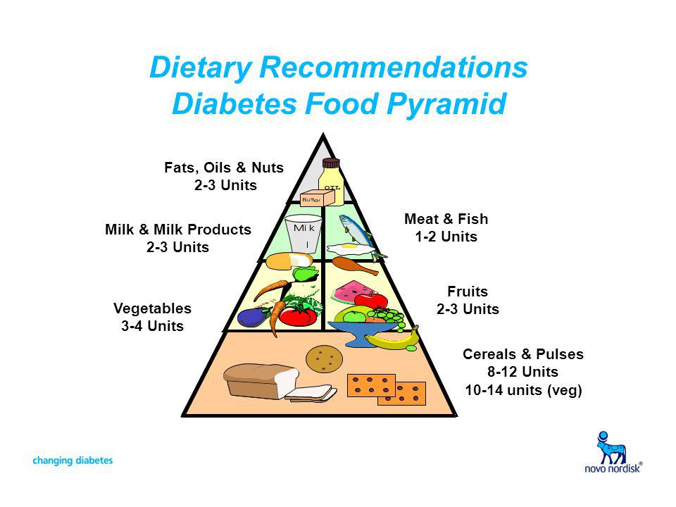 Dietary Recommendations Diabetes Food Pyramid