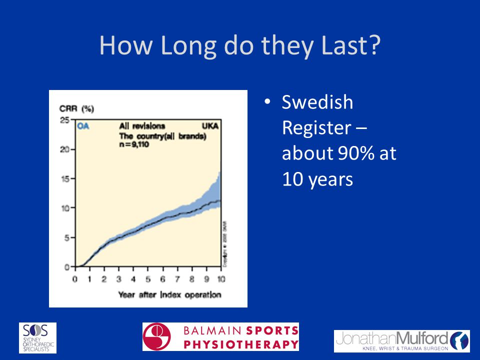 How Long do they Last Swedish Register – about 90% at 10 years