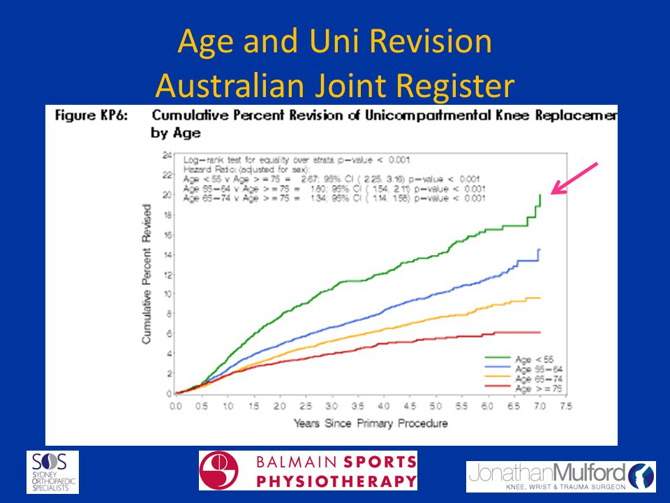 Age and Uni Revision Australian Joint Register
