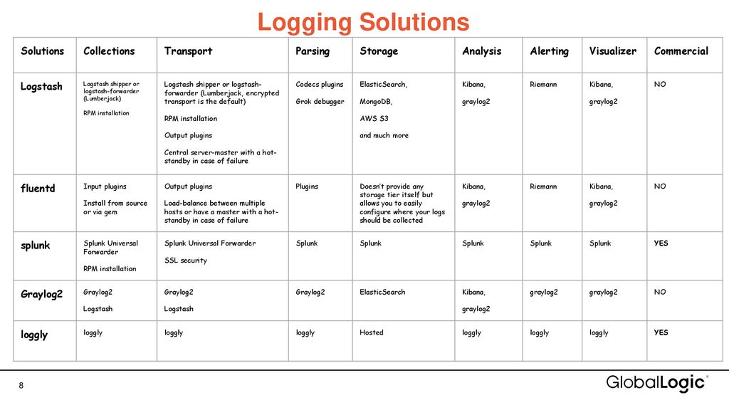 The ELK stack - get to know logs - ppt download
