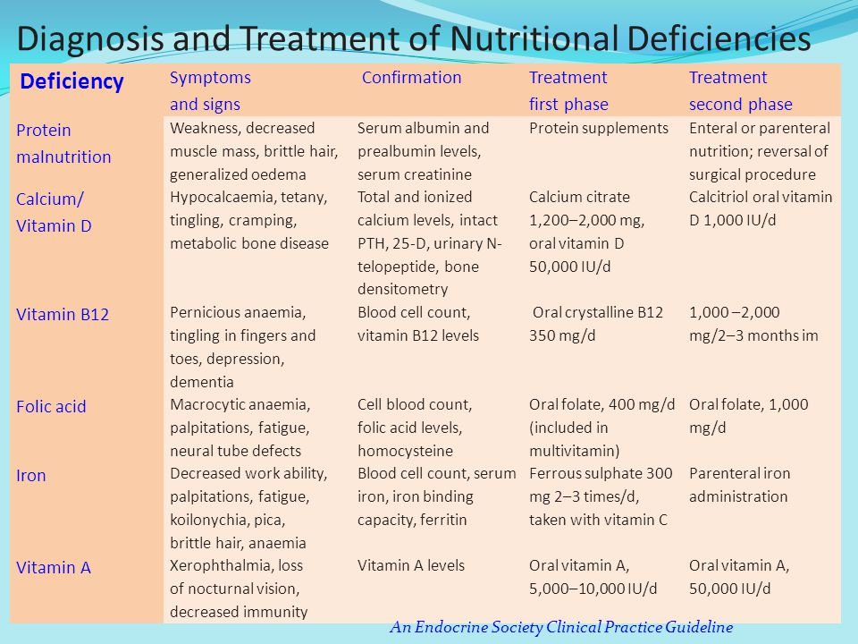 Diagnosis and Treatment of Nutritional Deficiencies