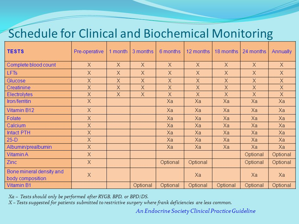 Schedule for Clinical and Biochemical Monitoring