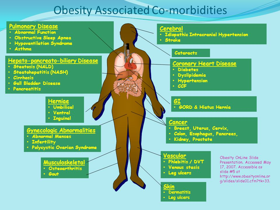 Obesity Associated Co-morbidities