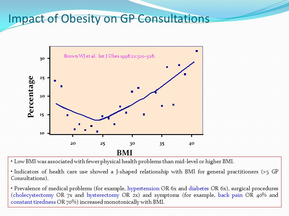 Impact of Obesity on GP Consultations