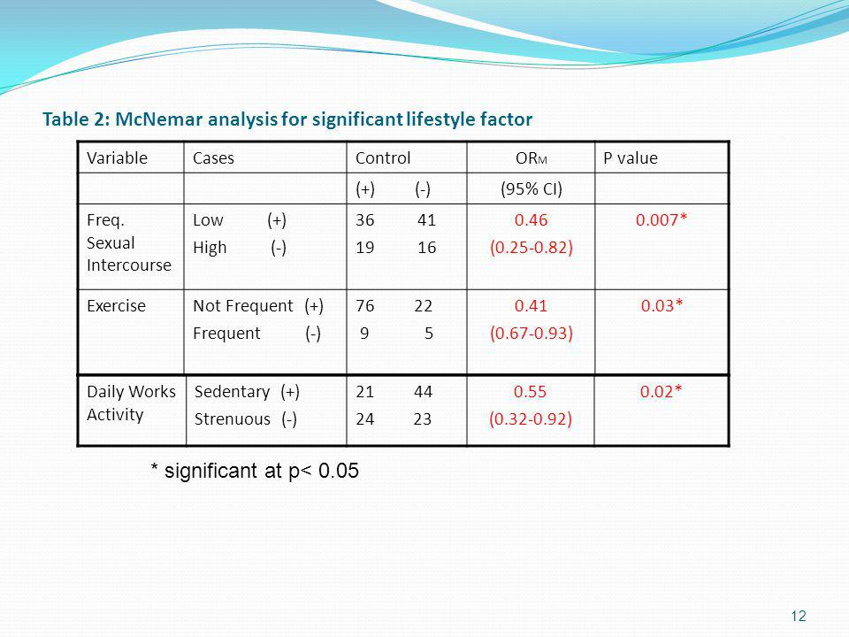 Table 2: McNemar analysis for significant lifestyle factor