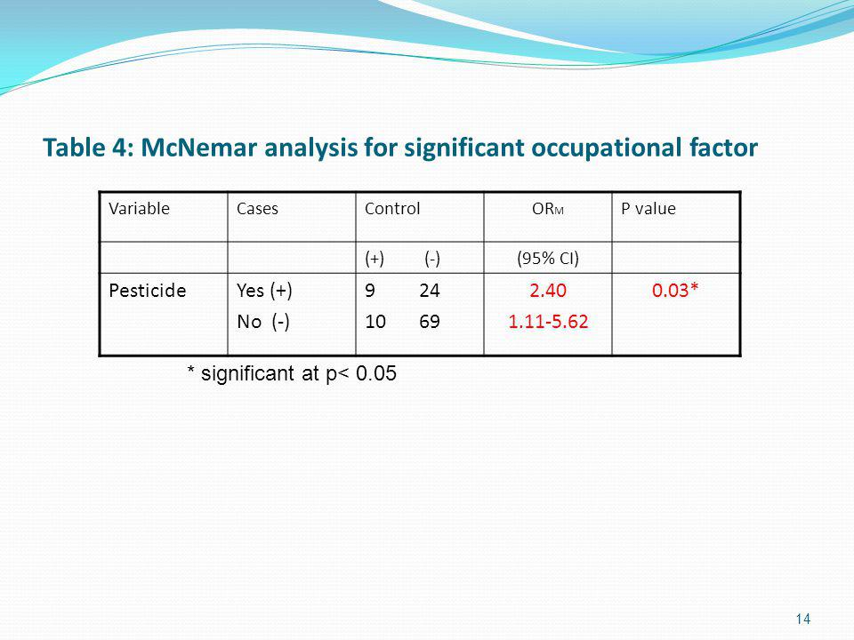 Table 4: McNemar analysis for significant occupational factor