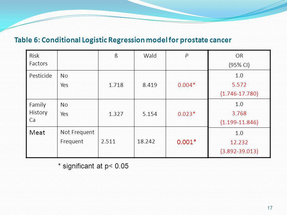 Table 6: Conditional Logistic Regression model for prostate cancer