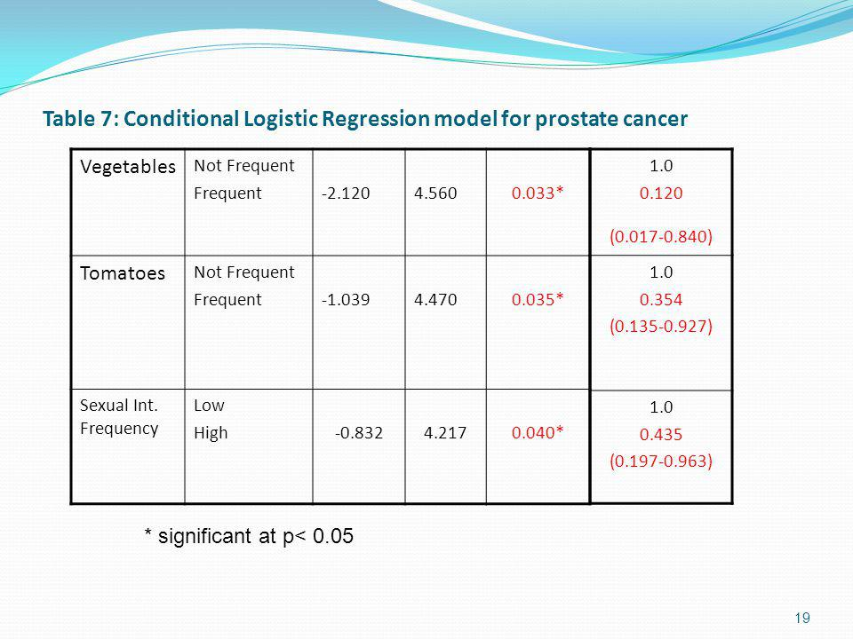 Table 7: Conditional Logistic Regression model for prostate cancer