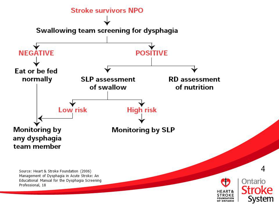 Source: Heart & Stroke Foundation (2006) Management of Dysphagia in Acute Stroke: An Educational Manual for the Dysphagia Screening Professional, 18