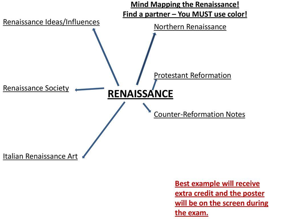 Renaissance/Reformation Notebook Organization POINTS! - ppt