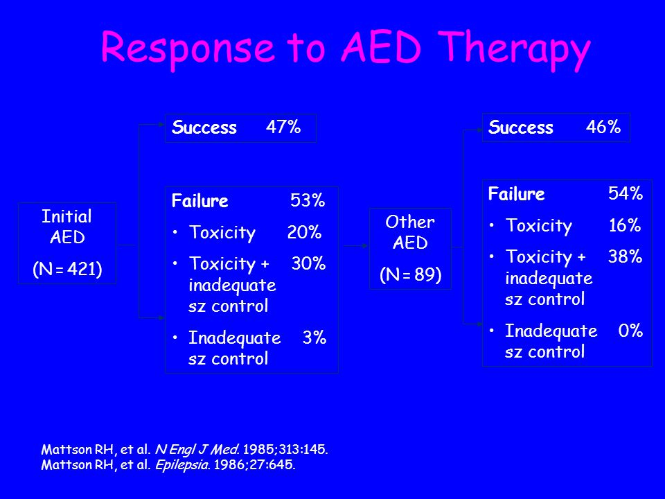Response to AED Therapy