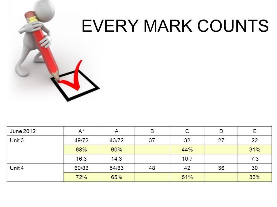 EVERY MARK COUNTS June 2012 A* A B C D E Unit 3 49/72 43/72 37 32 27