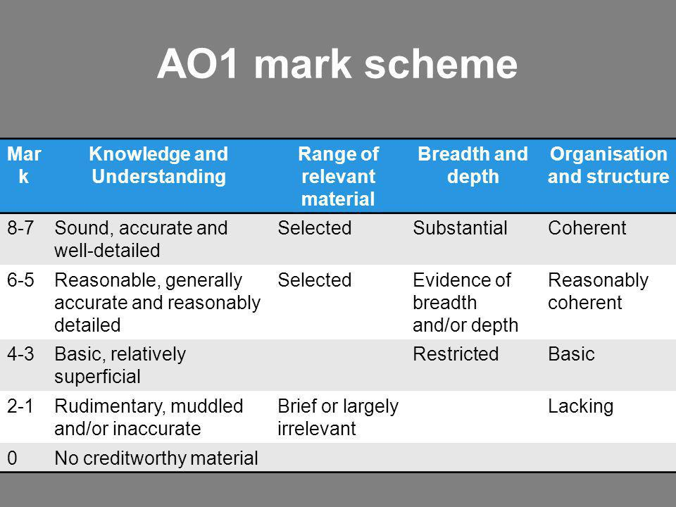 AO1 mark scheme Mark Knowledge and Understanding