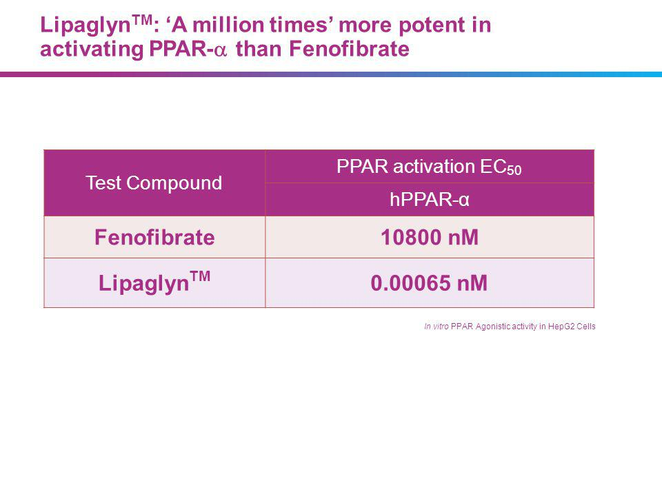 4_84 LipaglynTM demonstrates thousand fold higher selectivity for PPAR-α over PPAR-γ. Test Compound.